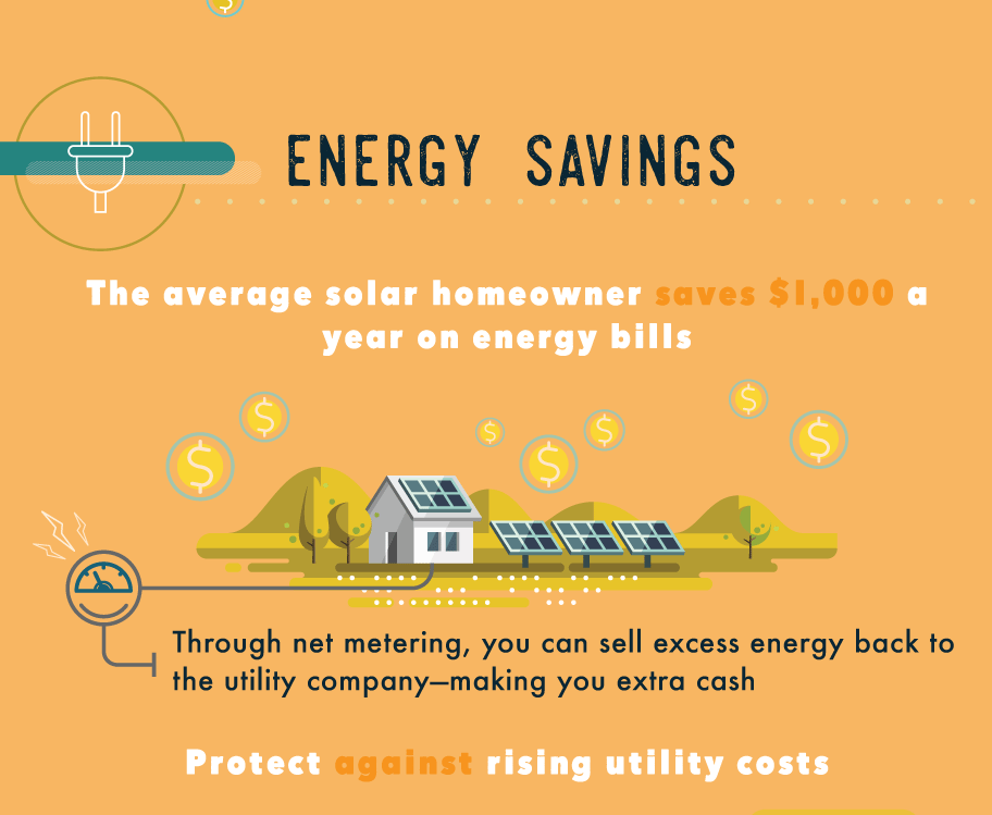 The benefits of solar power elements capital elements Benefits of going solar