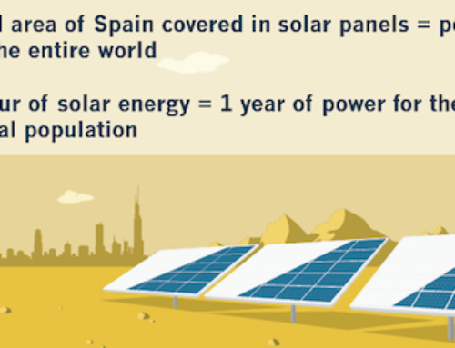 How Much Solar Energy Is Needed?
